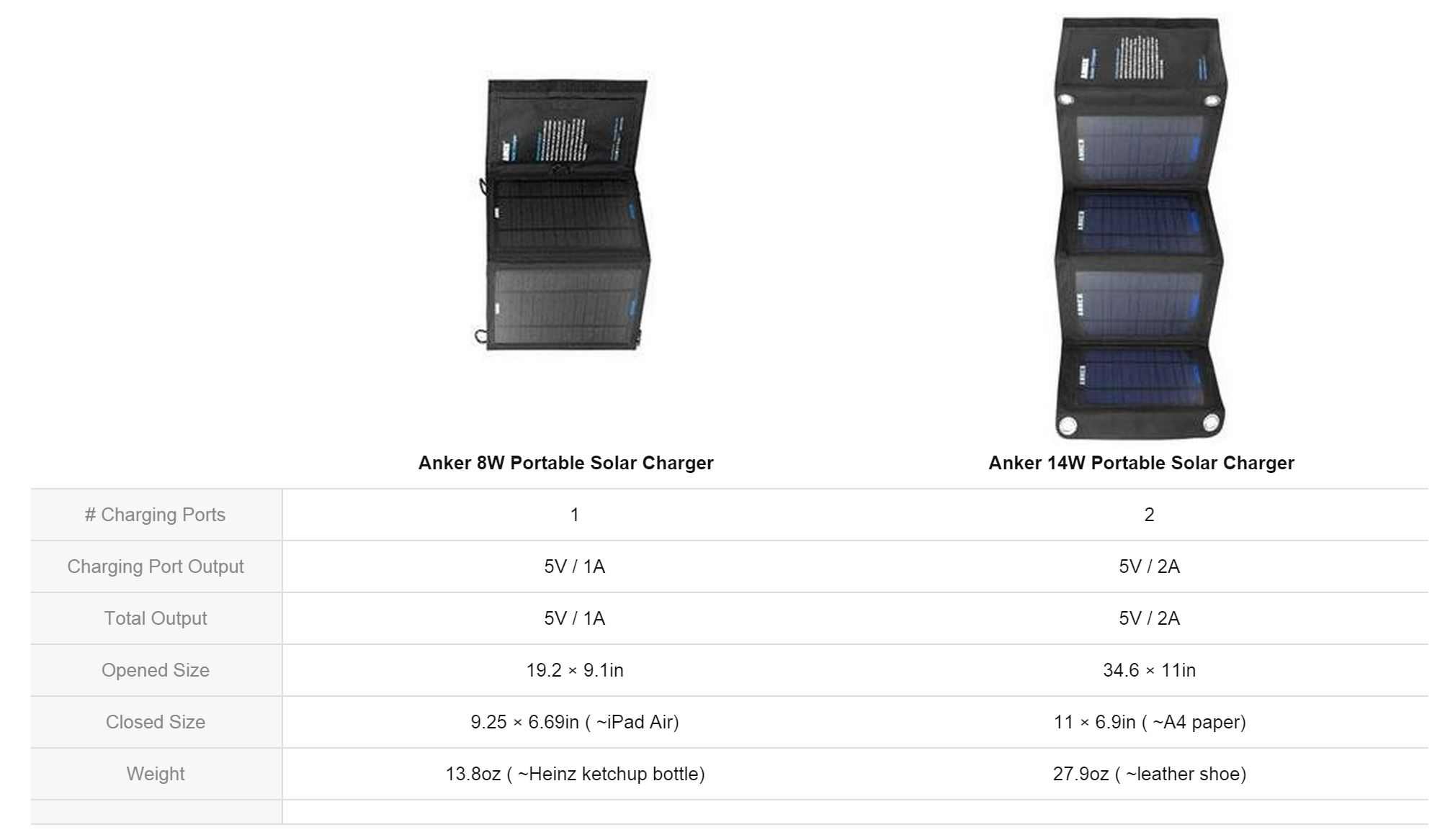Anker Panel Solar Charger Full Review